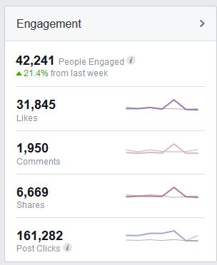 fb page engagement