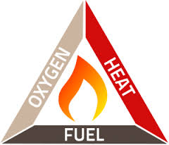 The tetrahedron of the fire marriage firefighter wife - The basics of fireplace safety ...
